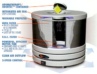 Roomaid Portable Air Purifiers 3 Stage Filtration Diagram