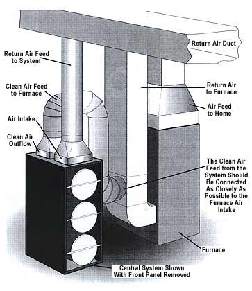 Note  Installation work must be done by a qualified technician and local  codes must be followed. Whole House Hepa Air Purifiers Diagrams