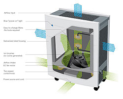 Blueair ECO10 Air Purifier Airflow Diagram