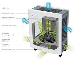 Blueair ECO10 Air Purifier Airflow Diagram
