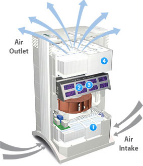 IQAir HealthPro Plus Air Purifier: How It Works Diagram