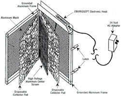 EnviroSept Electronic Air Cleaner, furnace filter