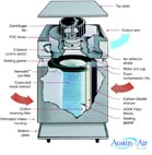 Austin Air air purifier diagram