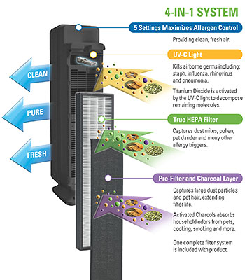 GermGuardian Air Purifier: How It Works Diagram