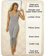 Royal-Latex 7-zone Natural Latex Core Mattress Diagram